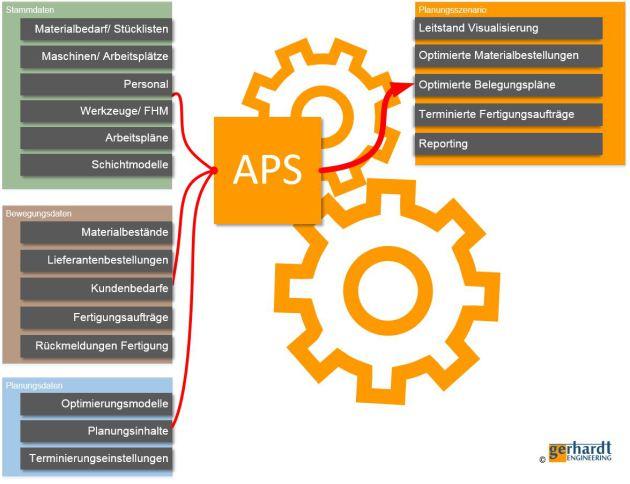 Datenbewegung APS System